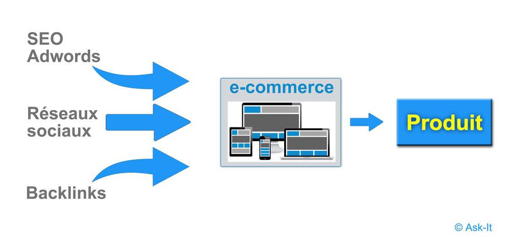 E-commerce, les 3 étapes incontournables pour réussir