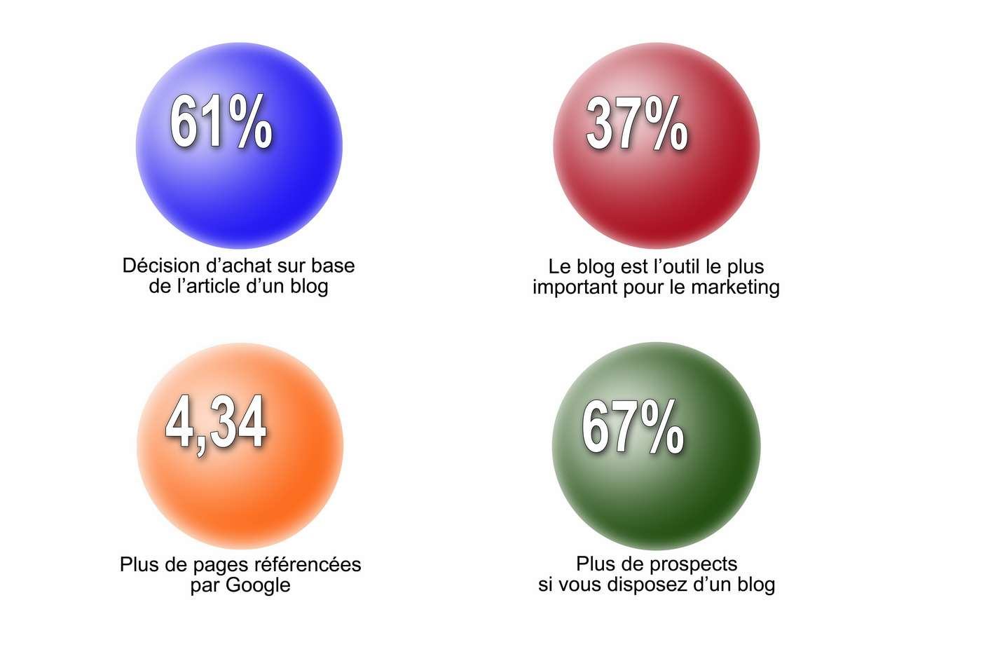 Un blog d'entreprise augmente le nombre de clients