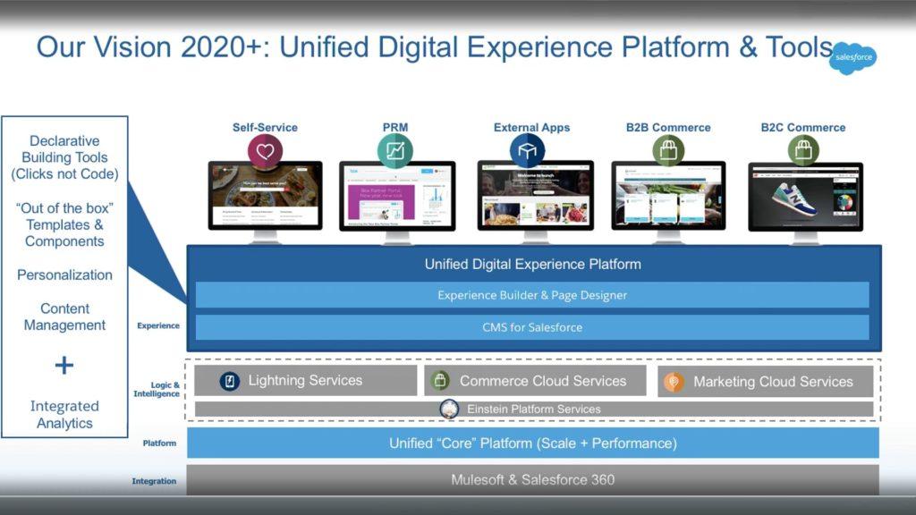 Salesforce Commerce Cloud - Salesforce platform