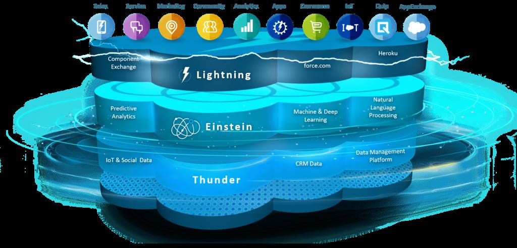 Salesforce Commerce Cloud - Platform
