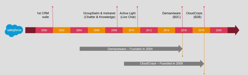 Salesforce Commerce Cloud - Salesforce Acquisitions